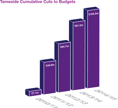Tameside Cumulative Cuts to Budgets: 2010/11 - £7.1m, 2011/12 - £42.6m, 2012/13 - £64.7m, 2013/14 - £91.2m, 2014/15 - £104.2m